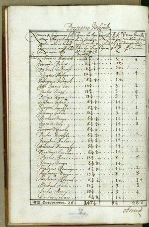 1720-as kesztölci összeírás